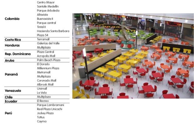 centros comerciales instalados